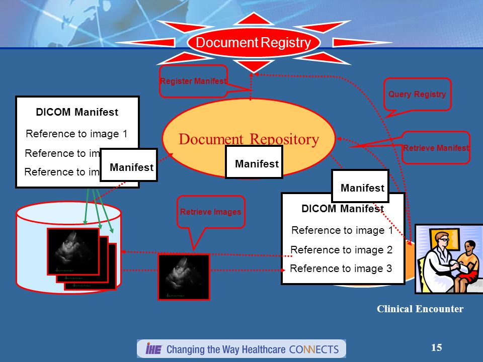 15 Document Registry Document Repository Manifest Reference to image 1 DICOM Manifest Reference to image 2 Reference to image 3 Manifest Clinical Enco