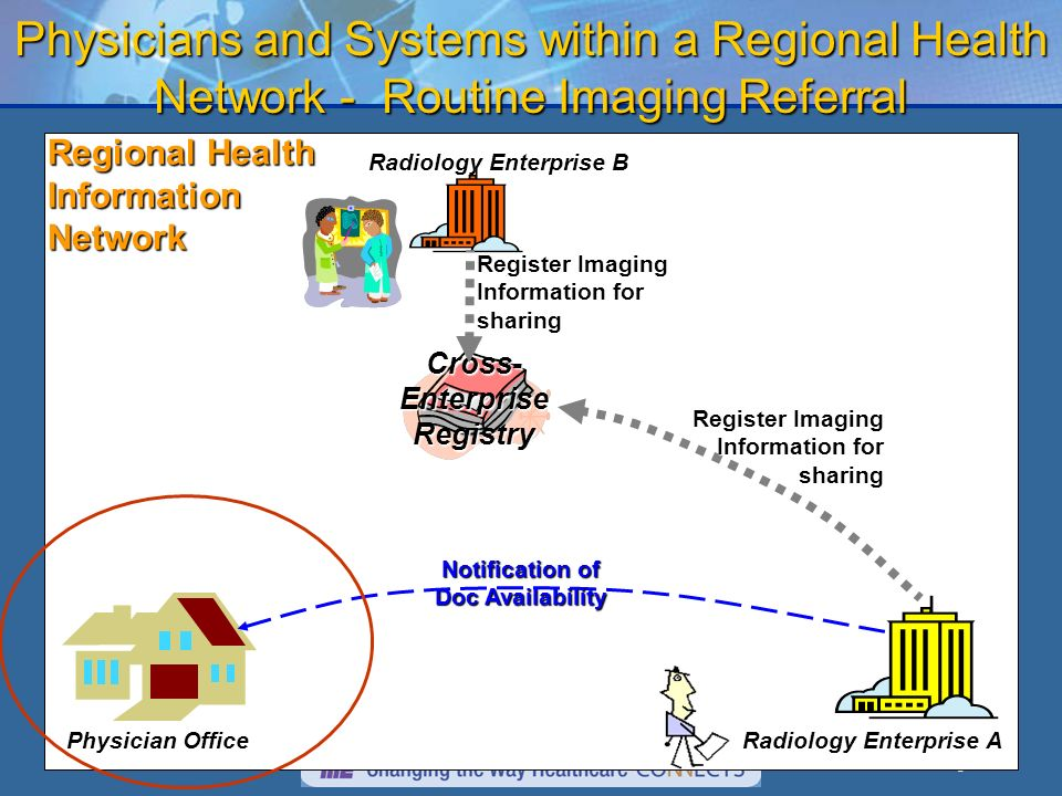 6 Physicians and Systems within a Regional Health Network - Routine Imaging Referral Radiology Enterprise A Radiology Enterprise B Physician Office Re