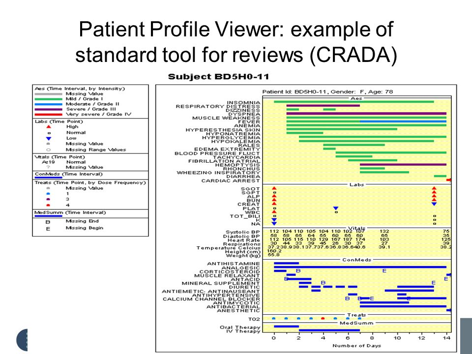 Patient Profile Viewer: example of standard tool for reviews (CRADA)