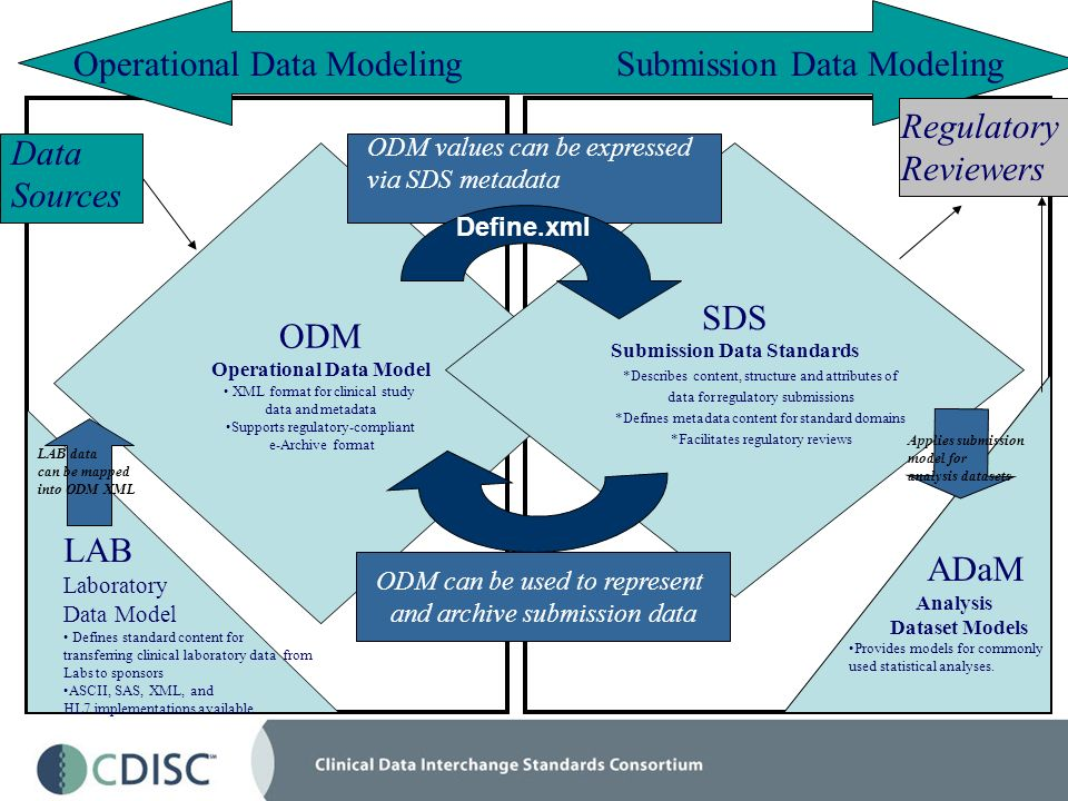 ODM Operational Data Model XML format for clinical study data and metadata Supports regulatory-compliant e-Archive format SDS Submission Data Standards *Describes content, structure and attributes of data for regulatory submissions *Defines metadata content for standard domains *Facilitates regulatory reviews LAB Laboratory Data Model Defines standard content for transferring clinical laboratory data from Labs to sponsors ASCII, SAS, XML, and HL7 implementations available ADaM Analysis Dataset Models Provides models for commonly used statistical analyses.