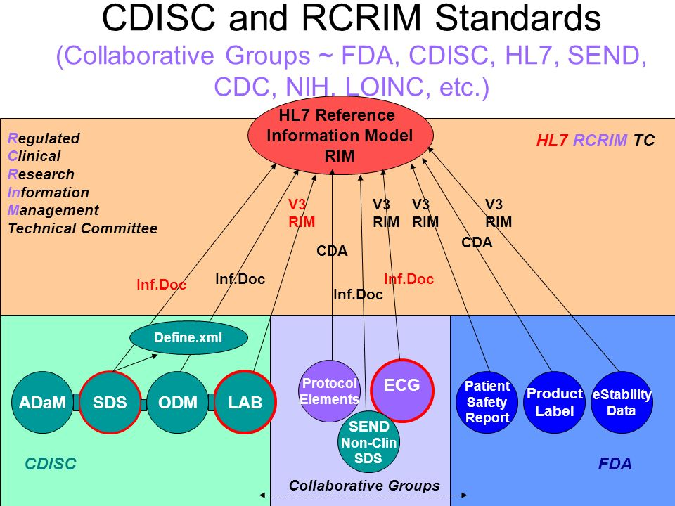 CDISC and RCRIM Standards (Collaborative Groups ~ FDA, CDISC, HL7, SEND, CDC, NIH, LOINC, etc.) ADaM Protocol Elements LAB SDS ODM HL7 Reference Information Model RIM Patient Safety Report Product Label eStability Data CDA CDISCFDA Regulated Clinical Research Information Management Technical Committee ECG SEND Non-Clin SDS V3 RIM Inf.Doc Collaborative Groups Inf.Doc HL7 RCRIM TC Inf.Doc Define.xml V3 RIM CDA V3 RIM V3 RIM