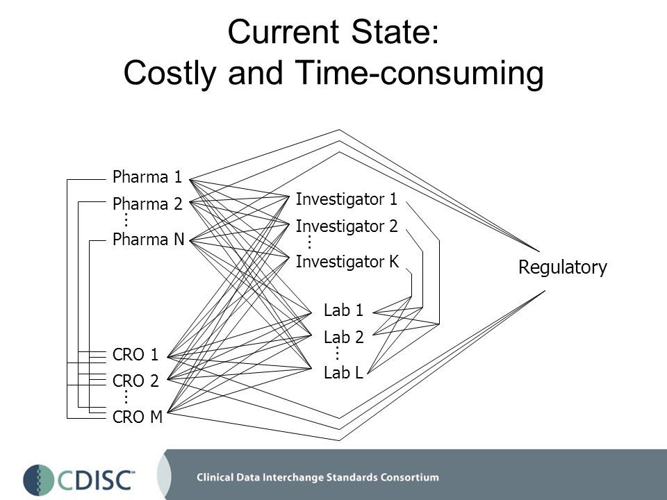 Current State: Costly and Time-consuming Pharma 1 Pharma 2 Pharma N...