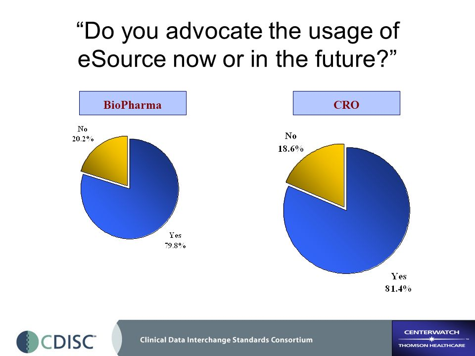 Do you advocate the usage of eSource now or in the future? BioPharmaCRO
