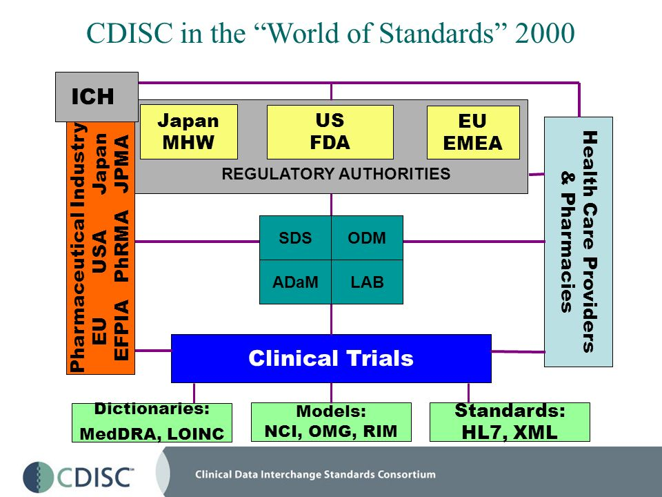 Standards: HL7, XML Dictionaries: MedDRA, LOINC Clinical Trials CDISC in the World of Standards 2000 US FDA EU EMEA Japan MHW REGULATORY AUTHORITIES H