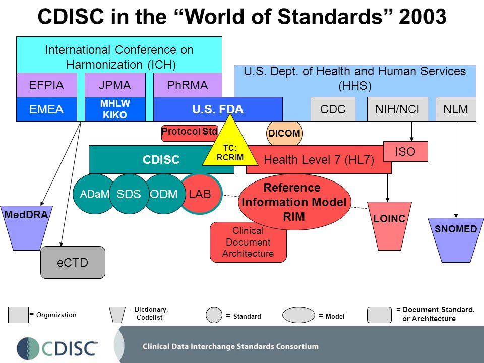 Protocol Std Clinical Document Architecture DICOM ADaM CDISC in the World of Standards 2003 International Conference on Harmonization (ICH) U.S. Dept.
