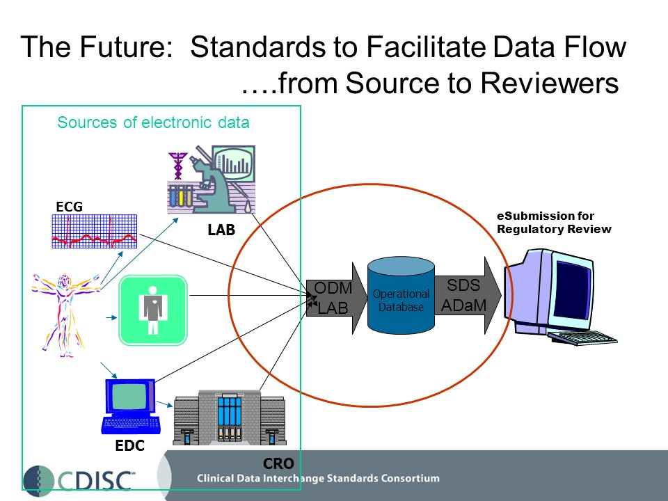 The Future: Standards to Facilitate Data Flow ….from Source to Reviewers Operational Database SDS ADaM ODM LAB eSubmission for Regulatory Review CRO E