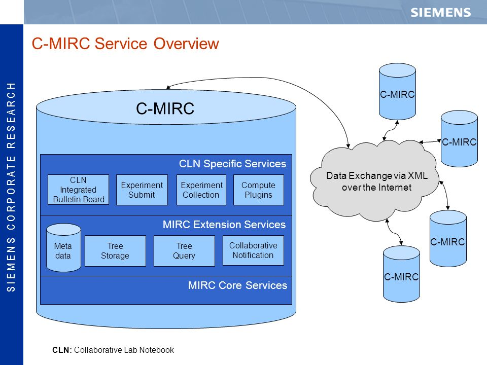 S I E M E N S C O R P O R A T E R E S E A R C H C-MIRC Service Overview C-MIRC Data Exchange via XML over the Internet Experiment Submit MIRC Core Services Experiment Collection Tree Storage Tree Query Collaborative Notification Compute Plugins CLN: Collaborative Lab Notebook Meta data CLN Specific Services MIRC Extension Services CLN Integrated Bulletin Board
