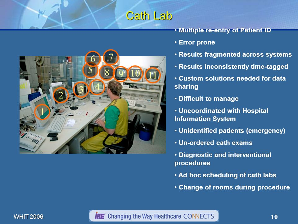 WHIT 2006 10 Cath Lab 1 2 3 4 5 6 7 Multiple re-entry of Patient ID Error prone Results fragmented across systems Results inconsistently time-tagged C