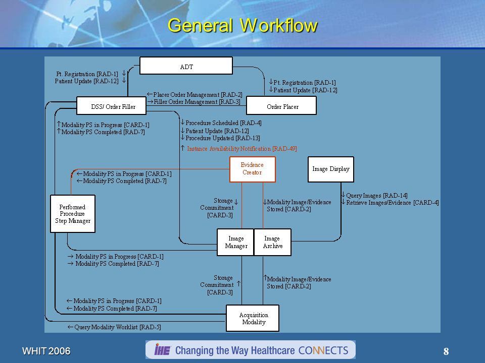 WHIT 2006 9 Overview Cardiology Workflows General Cath Workflow Echo Workflow Stress Workflow Content Display Requirements Stress Echo Stress Nuclear Cardiology