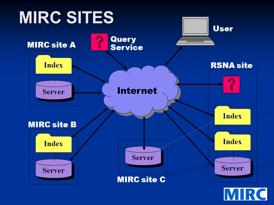 MIRC SITES Internet Server Index Server Index MIRC site B Server Index Query Service MIRC site C Server Index RSNA site User MIRC site A