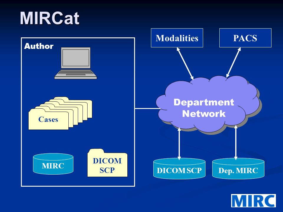 MIRCat Department Network Cases Author PACSModalities DICOM SCPDep. MIRC MIRC Cases DICOM SCP