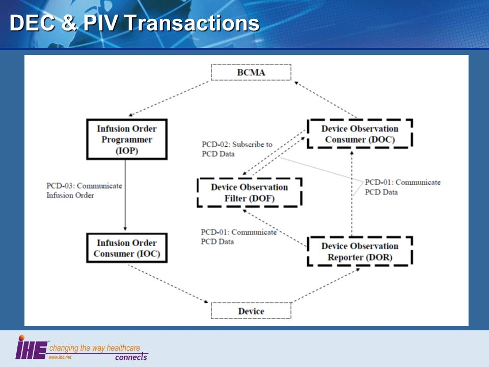 DEC & PIV Transactions