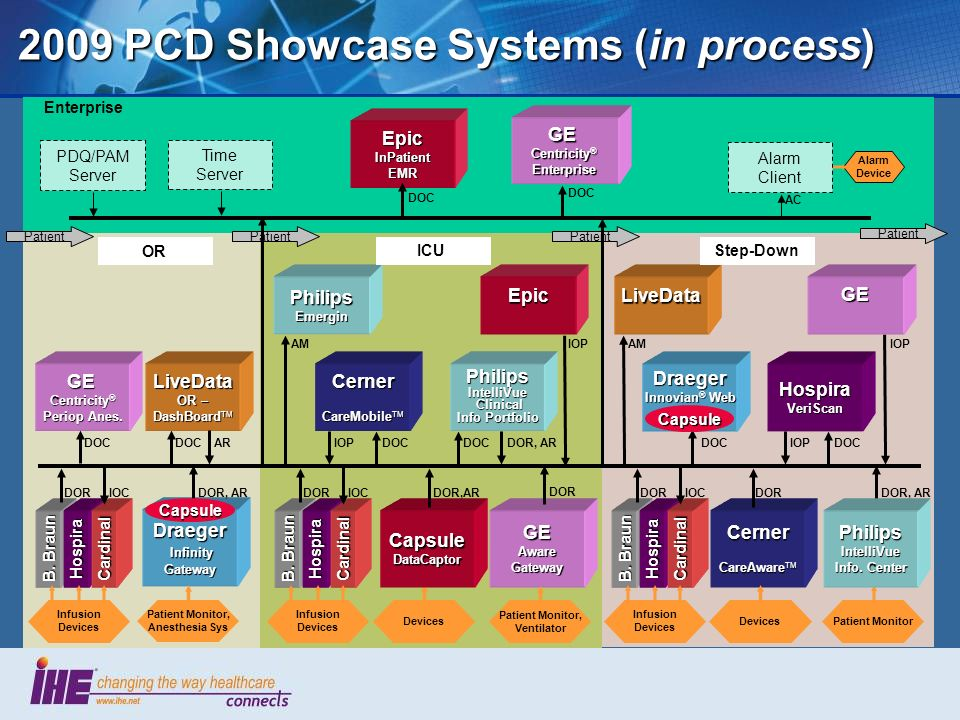 2009 PCD Showcase Systems(in process) 2009 PCD Showcase Systems (in process) GE Centricity ® Periop Anes. Epic InPatient EMR Enterprise DOC Patient Li