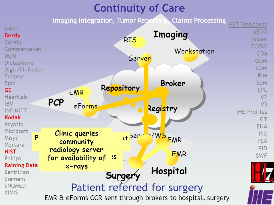 Patient referred for surgery EMR & eForms CCR sent through brokers to hospital, surgery PCP Continuity of Care Imaging Integration, Tumor Reporting, Claims Processing EMR Broker Hospital Repository eForms Surgery RIS Server Imaging Workstation Registry Server/WS EMR Adobe Berdy Carefx CommerceNet DCRI Dictaphone Digital Infuzion Eclipsys Epic GE Heartlab IBM INFINITT Kodak Kryptiq Microsoft Misys Mortara NIST Philips Raining Data Sentillion Siemens SNOMED XIMIS HL7 Standards aECG Arden CCOW CDA ODM LDM RIM SDM SPL V2 V3 IHE Profiles CT EUA PIX PSA RID SWF PCP enters referral request via eForms application Broker forwards referral to South Med Center and to repository/registry Hospital EMR distributes referral request and schedules patient visit Clinic queries community radiology server for availability of x-rays