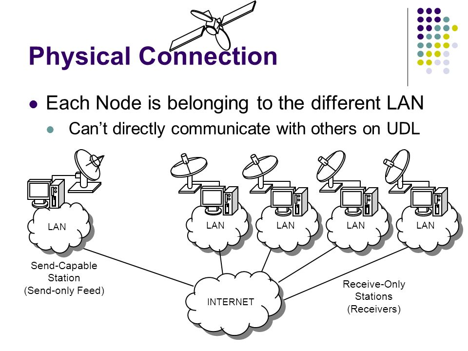 LAN Physical Connection Each Node is belonging to the different LAN Cant directly communicate with others on UDL Send-Capable Station (Send-only Feed)