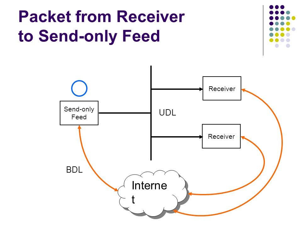 Packet from Receiver to Send-only Feed Send-only Feed Receiver Interne t UDL BDL