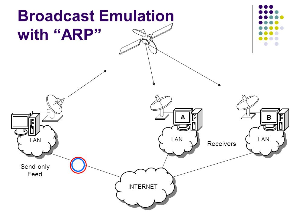 LAN Broadcast Emulation with ARP Send-only Feed Receivers LAN INTERNET A B