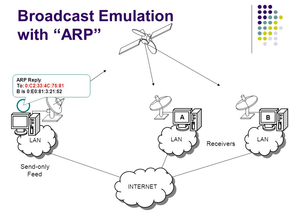 LAN Broadcast Emulation with ARP Send-only Feed Receivers LAN INTERNET A B ARP Reply To: 0:C2:33:4C:75:81 B is 0:E0:81:3:21:52