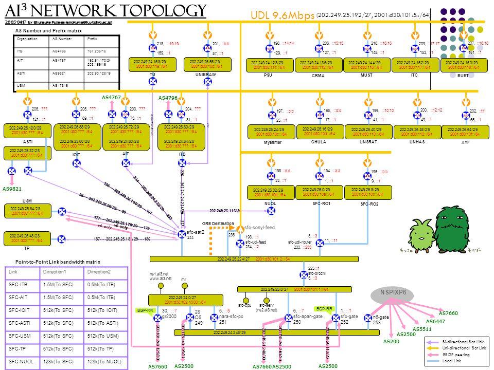 Link Layer Tunneling Mechanism (LLTM)