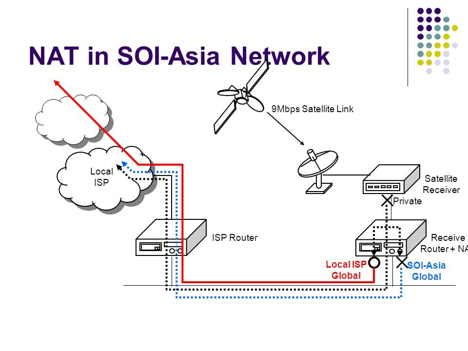NAT in SOI-Asia Network Receive Router + NAT Satellite Receiver Local ISP Local ISP 9Mbps Satellite Link ISP Router Private SOI-Asia Global Local ISP