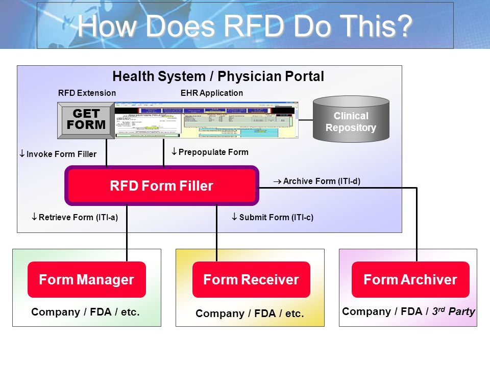 Form ArchiverForm ReceiverForm Manager How Does RFD Do This? Archive Form (ITI-d) Retrieve Form (ITI-a) Submit Form (ITI-c) Clinical Repository Invoke