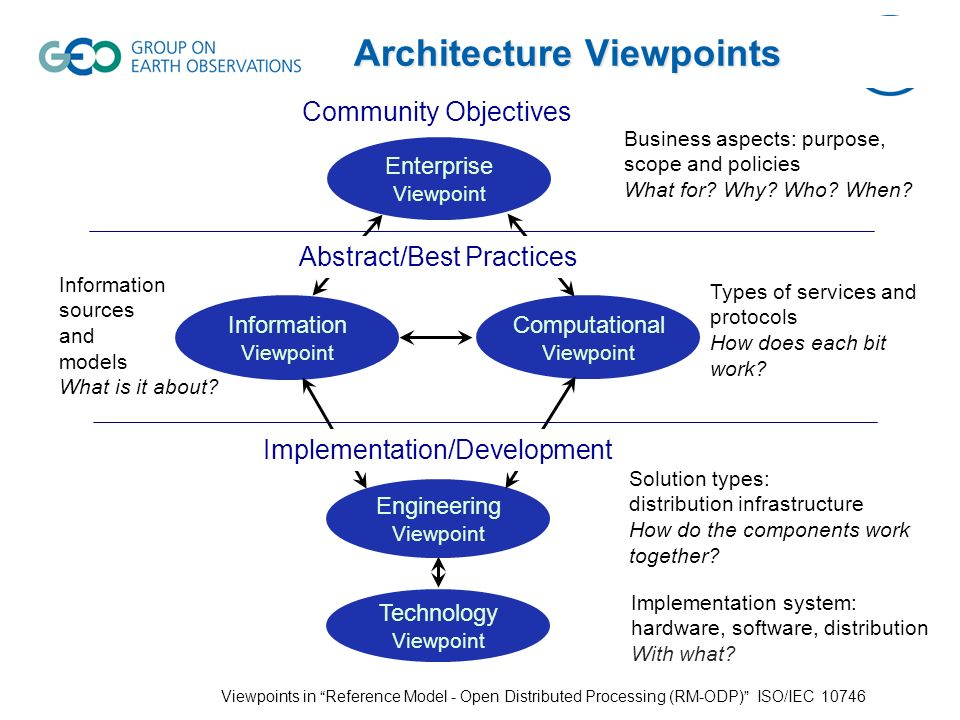 Architecture Viewpoints Information Viewpoint Computational Viewpoint Engineering Viewpoint Implementation/Development Viewpoints in Reference Model - Open Distributed Processing (RM-ODP) ISO/IEC Technology Viewpoint Enterprise Viewpoint Community Objectives Business aspects: purpose, scope and policies What for.