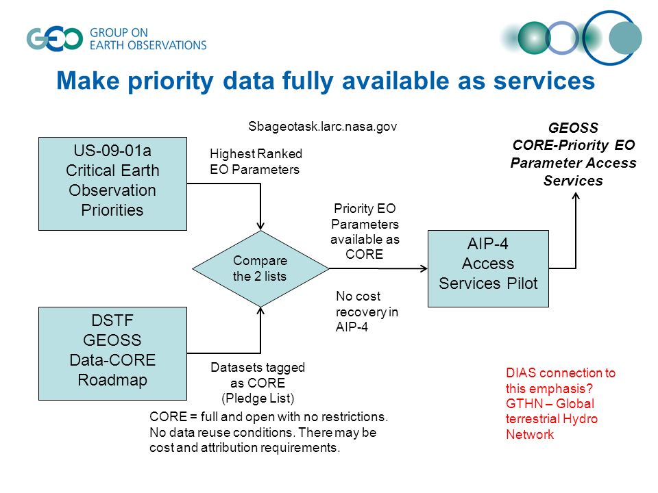 Make priority data fully available as services US-09-01a Critical Earth Observation Priorities DSTF GEOSS Data-CORE Roadmap Compare the 2 lists Highest Ranked EO Parameters Datasets tagged as CORE (Pledge List) AIP-4 Access Services Pilot Priority EO Parameters available as CORE GEOSS CORE-Priority EO Parameter Access Services Sbageotask.larc.nasa.gov CORE = full and open with no restrictions.