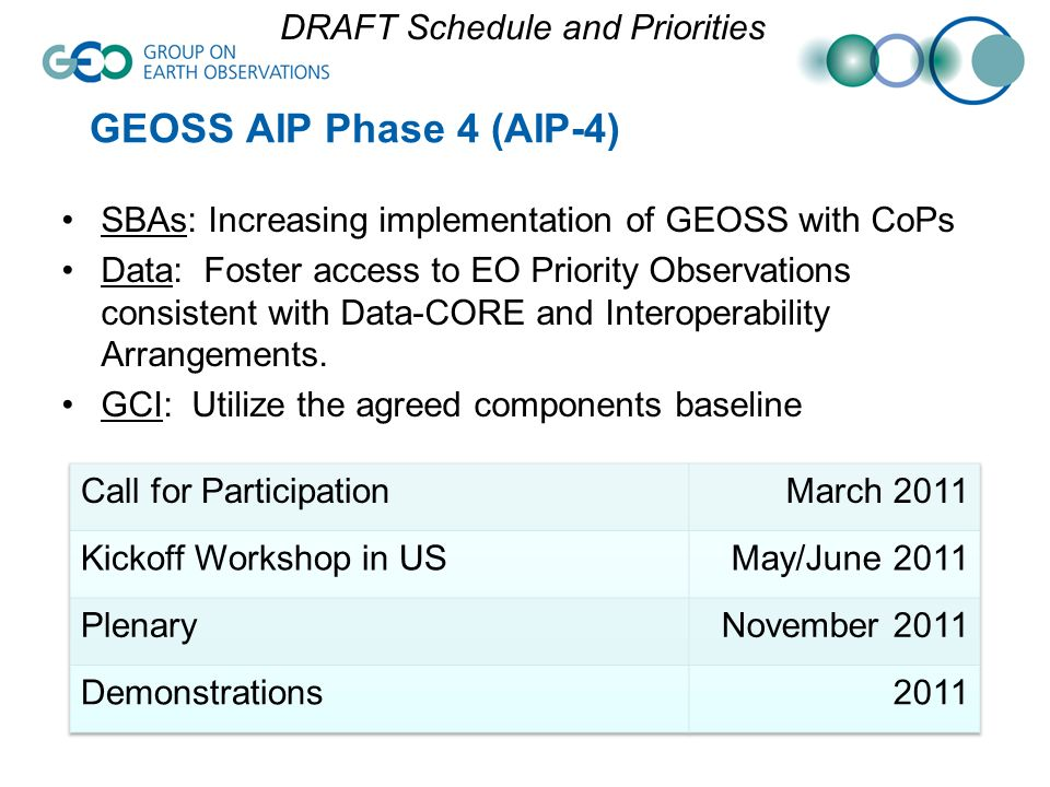 GEOSS AIP Phase 4 (AIP-4) SBAs: Increasing implementation of GEOSS with CoPs Data: Foster access to EO Priority Observations consistent with Data-CORE and Interoperability Arrangements.