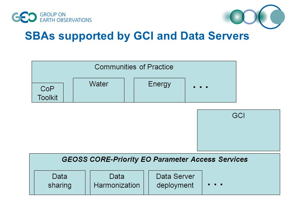 SBAs supported by GCI and Data Servers GEOSS CORE-Priority EO Parameter Access Services Communities of Practice WaterEnergy Data sharing Data Harmonization...