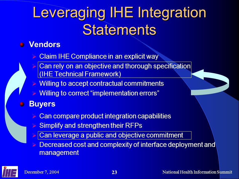 December 7, 2004National Health Information Summit 23 Leveraging IHE Integration Statements Vendors Claim IHE Compliance in an explicit way Can rely on an objective and thorough specification (IHE Technical Framework) Willing to accept contractual commitments Willing to correct implementation errors Buyers Can compare product integration capabilities Simplify and strengthen their RFPs Can leverage a public and objective commitment Decreased cost and complexity of interface deployment and management