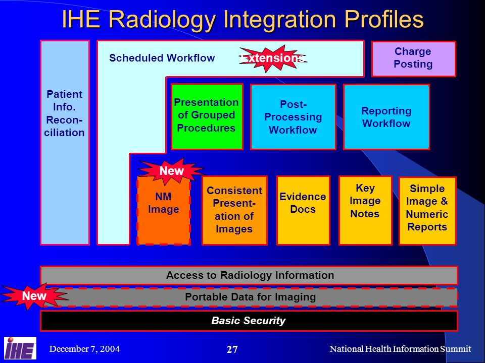 December 7, 2004National Health Information Summit 27 IHE Radiology Integration Profiles Patient Info.
