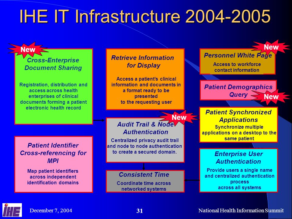 December 7, 2004National Health Information Summit 31 IHE IT Infrastructure 2004-2005 Enterprise User Authentication Provide users a single name and centralized authentication process across all systems Retrieve Information for Display Access a patients clinical information and documents in a format ready to be presented to the requesting user Retrieve Information for Display Access a patients clinical information and documents in a format ready to be presented to the requesting user Patient Identifier Cross-referencing for MPI Map patient identifiers across independent identification domains Patient Identifier Cross-referencing for MPI Map patient identifiers across independent identification domains Synchronize multiple applications on a desktop to the same patient Patient Synchronized Applications Consistent Time Coordinate time across networked systems Audit Trail & Node Authentication Centralized privacy audit trail and node to node authentication to create a secured domain.
