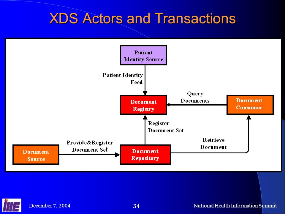 December 7, 2004National Health Information Summit 34 XDS Actors and Transactions