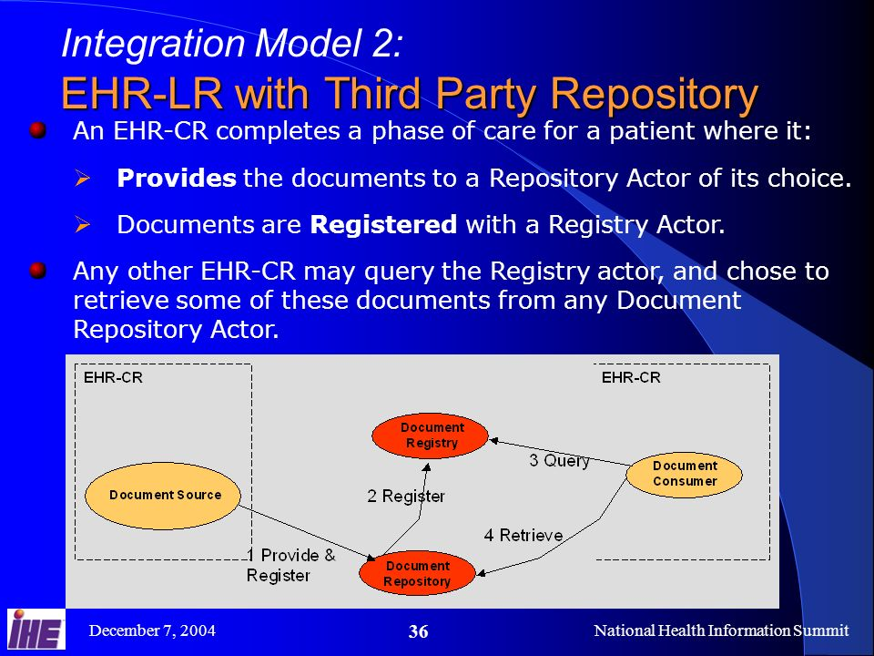 December 7, 2004National Health Information Summit 36 Integration Model 2: EHR-LR with Third Party Repository An EHR-CR completes a phase of care for a patient where it: Provides the documents to a Repository Actor of its choice.