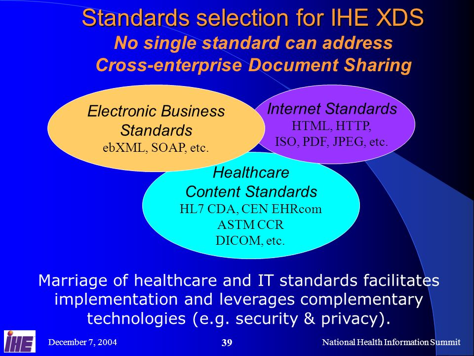 December 7, 2004National Health Information Summit 39 Standards selection for IHE XDS No single standard can address Cross-enterprise Document Sharing Marriage of healthcare and IT standards facilitates implementation and leverages complementary technologies (e.g.