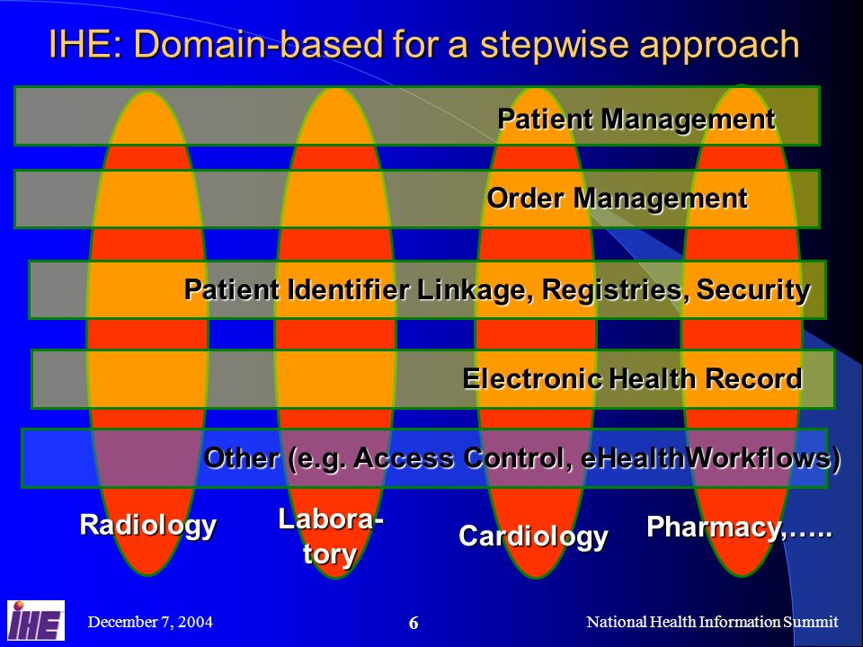 December 7, 2004National Health Information Summit 6 IHE: Domain-based for a stepwise approach Cardiology Labora- tory Pharmacy,…..