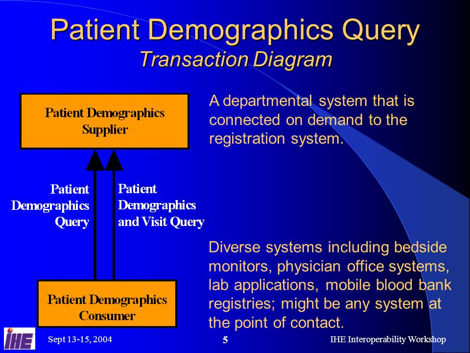 Sept 13-15, 2004IHE Interoperability Workshop 5 Patient Demographics Query Transaction Diagram A departmental system that is connected on demand to th