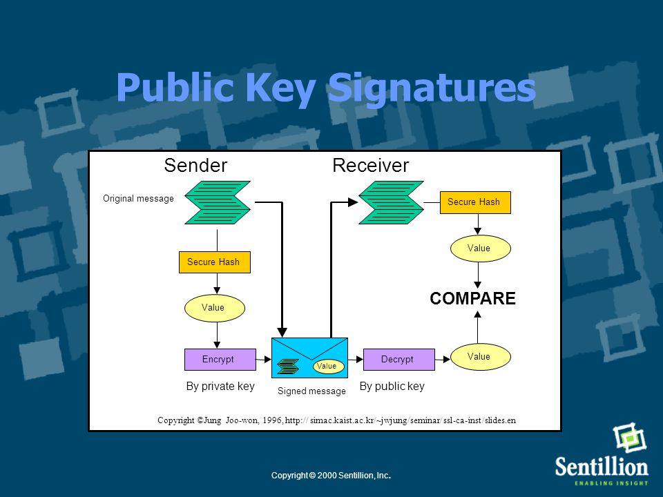 Copyright © 2000 Sentillion, Inc. *Secure Context Management 1. Generate public key / private key pair 2. Use Secure Binding process to exchange publi