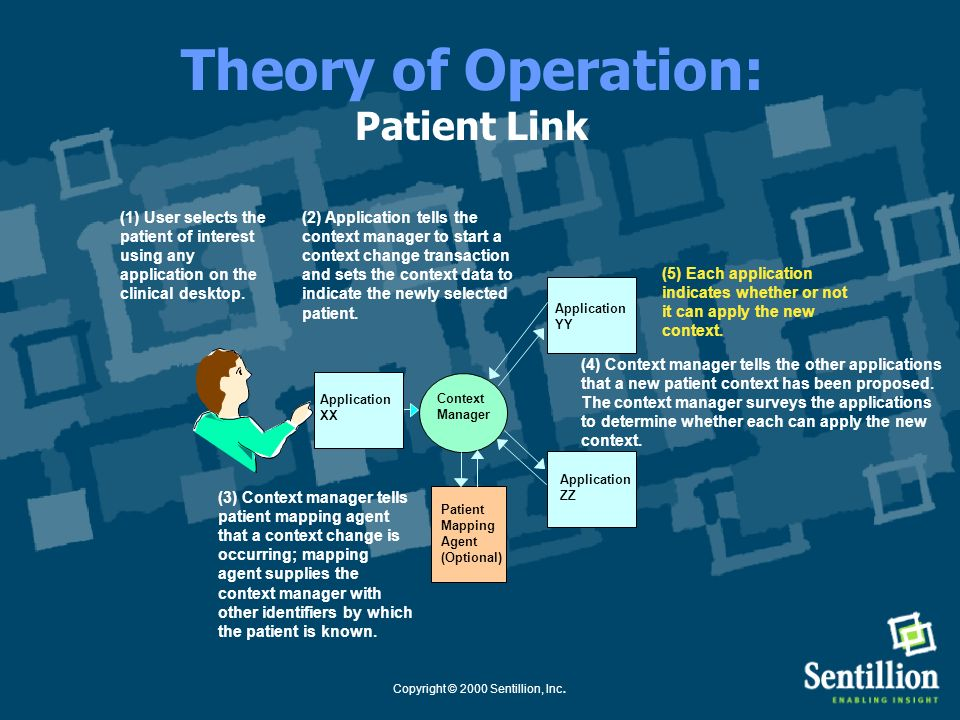 Copyright © 2000 Sentillion, Inc. Theory of Operation: Patient Link (4) Context manager tells the other applications that a new patient context has be