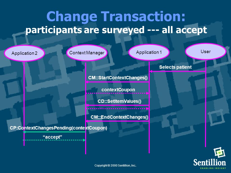 Copyright © 2000 Sentillion, Inc. Change Transaction: application finishes its changes Application 1Context Manager CM::StartContextChanges() Selects