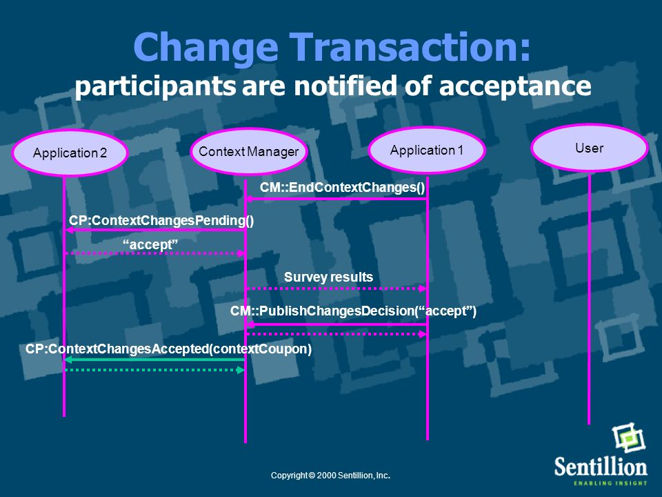 Copyright © 2000 Sentillion, Inc. Change Transaction: proposed context is committed Application 1Context Manager User Application 2 CM::EndContextChan