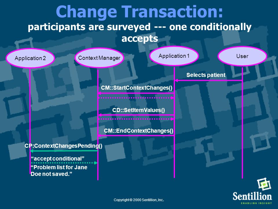 Copyright © 2000 Sentillion, Inc. Change Transaction: application finishes setting proposed context Application 1Context Manager Selects patient User