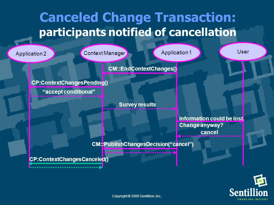 Copyright © 2000 Sentillion, Inc. Canceled Change Transaction: proposed context discarded Application 1Context Manager CP:ContextChangesPending() User