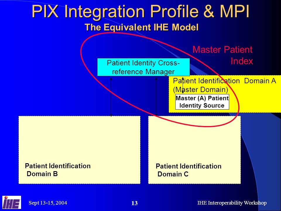 Sept 13-15, 2004IHE Interoperability Workshop 13 PIX Integration Profile & MPI The Equivalent IHE Model Patient Identification Domain C Patient Identity Cross- reference Manager Patient Identification Domain A (Master Domain) Patient Identification Domain B Master (A) Patient Identity Source Master Patient Index