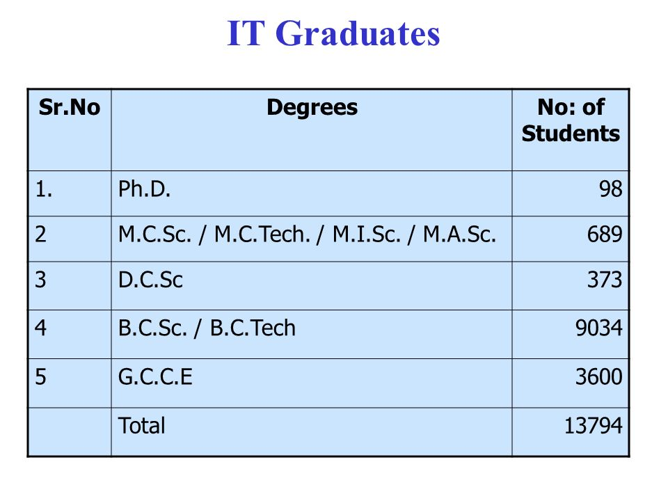 Sr.NoDegreesNo: of Students 1.Ph.D.98 2M.C.Sc. / M.C.Tech.
