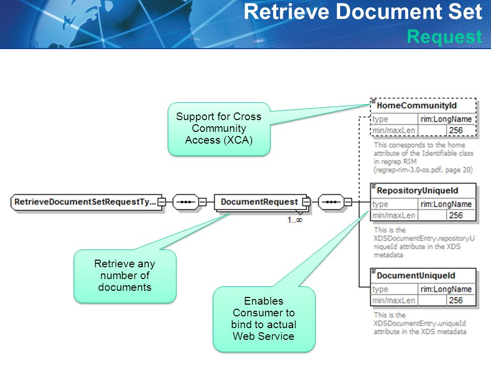 13 Retrieve Document Set Request Support for Cross Community Access (XCA) Retrieve any number of documents Enables Consumer to bind to actual Web Serv