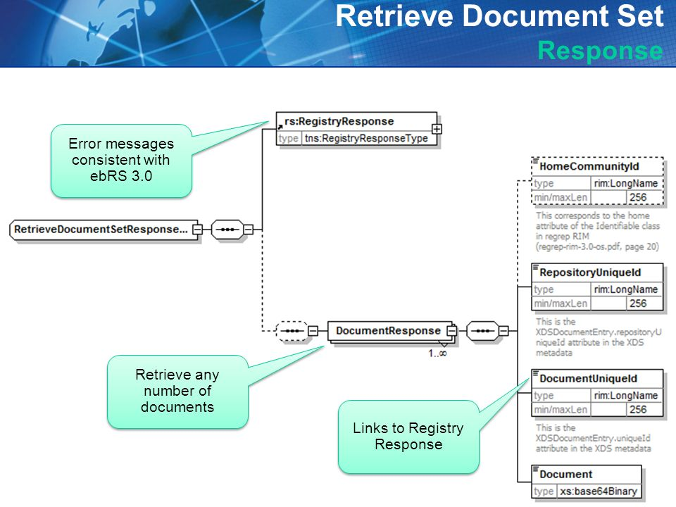 14 Retrieve Document Set Response Error messages consistent with ebRS 3.0 Retrieve any number of documents Links to Registry Response