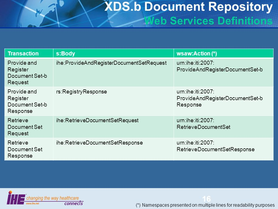 XDS.b Document Repository Web Services Definitions Transactions:Bodywsaw:Action (*) Provide and Register Document Set-b Request ihe:ProvideAndRegister