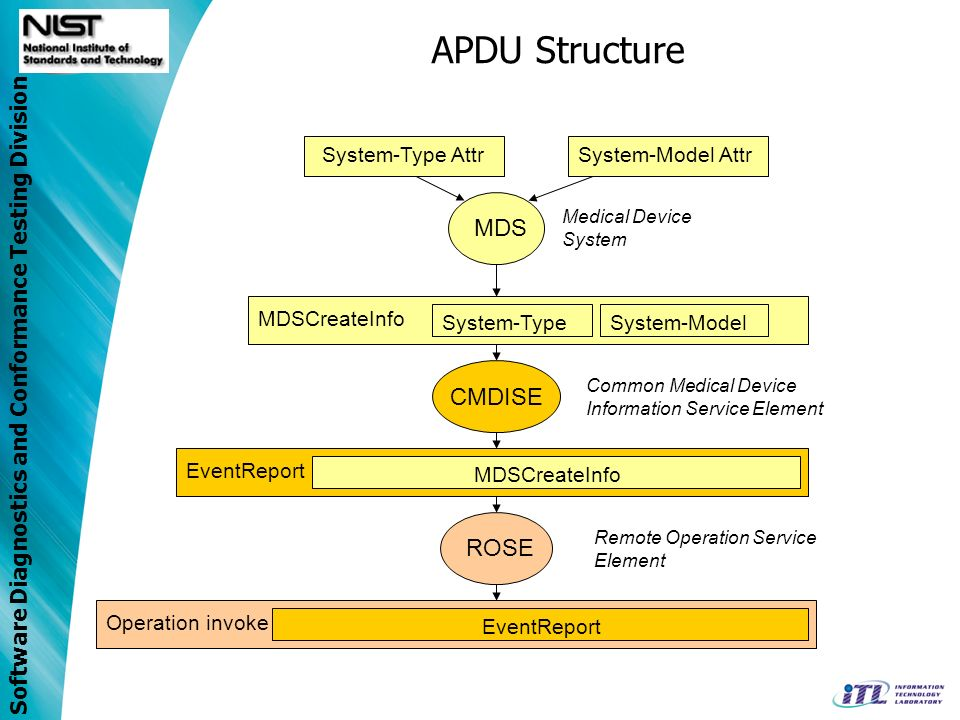 Software Diagnostics and Conformance Testing Division APDU Structure MDS System-Type AttrSystem-Model Attr MDSCreateInfo System-TypeSystem-Model EventReport MDSCreateInfo Operation invoke EventReport CMDISE ROSE Medical Device System Common Medical Device Information Service Element Remote Operation Service Element