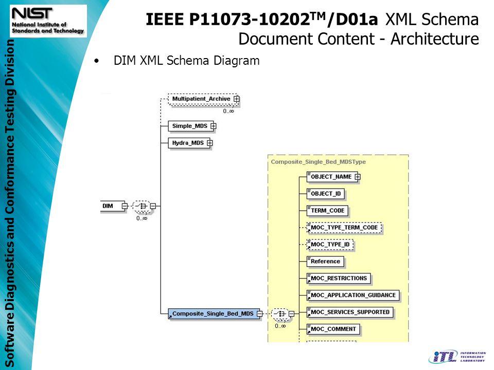 Software Diagnostics and Conformance Testing Division IEEE P11073-10202 TM /D01a XML Schema Document Content - Architecture DIM XML Schema Diagram